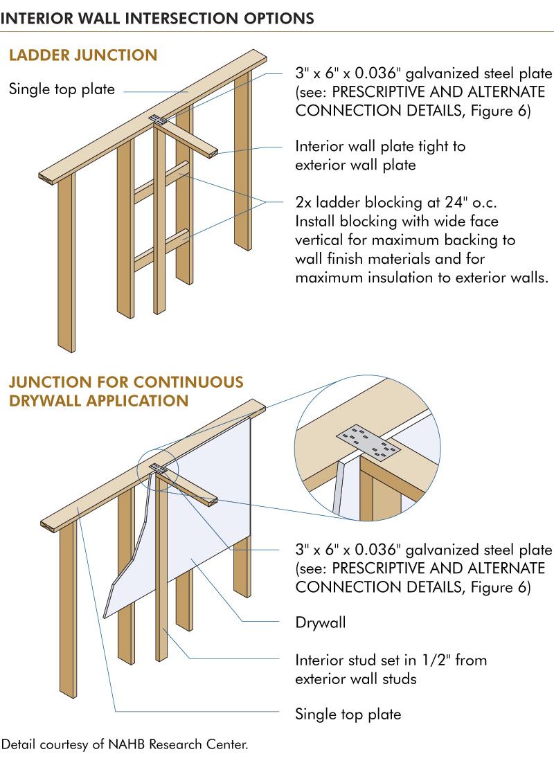 new advanced construction techniques pdf